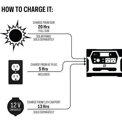 The Portable Solar Powered Generator 1